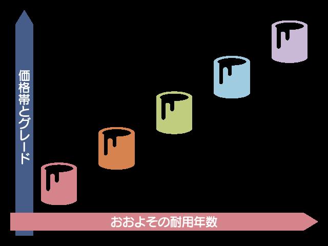 さまざまな塗料の種類
